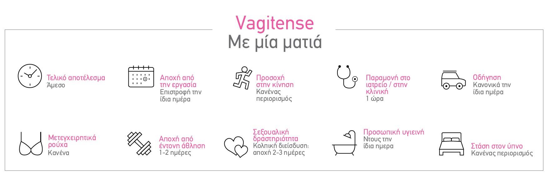 Μέθοδος Vagitense®